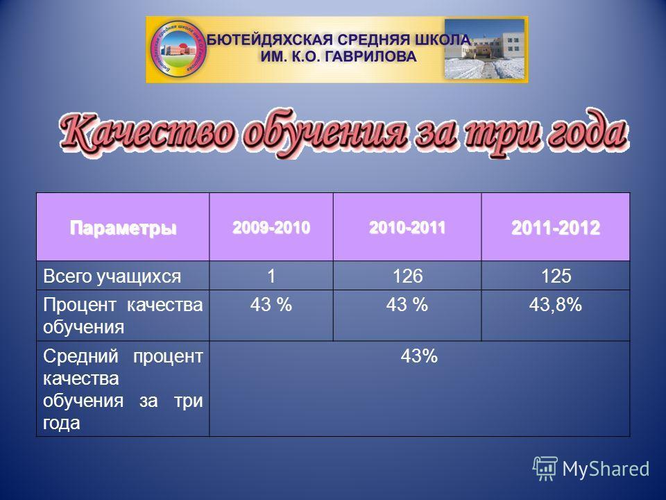 Параметры 2009-20102010-20112011-2012 Всего учащихся 1126125 Процент качества обучения 43 % 43,8% Средний процент качества обучения за три года 43%