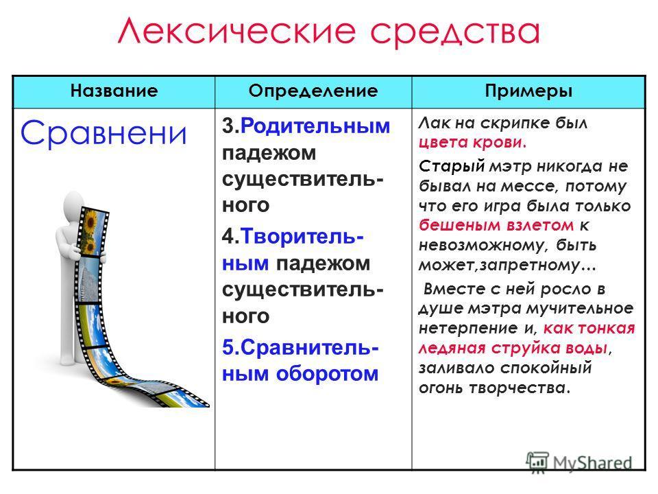 Лексические средства НазваниеОпределениеПримеры Сравнени е 3.Родительным падежом существитель- ного 4.Творитель- ным падежом существитель- ного 5.Сравнитель- ным оборотом Лак на скрипке был цвета крови. Старый мэтр никогда не бывал на мессе, потому ч