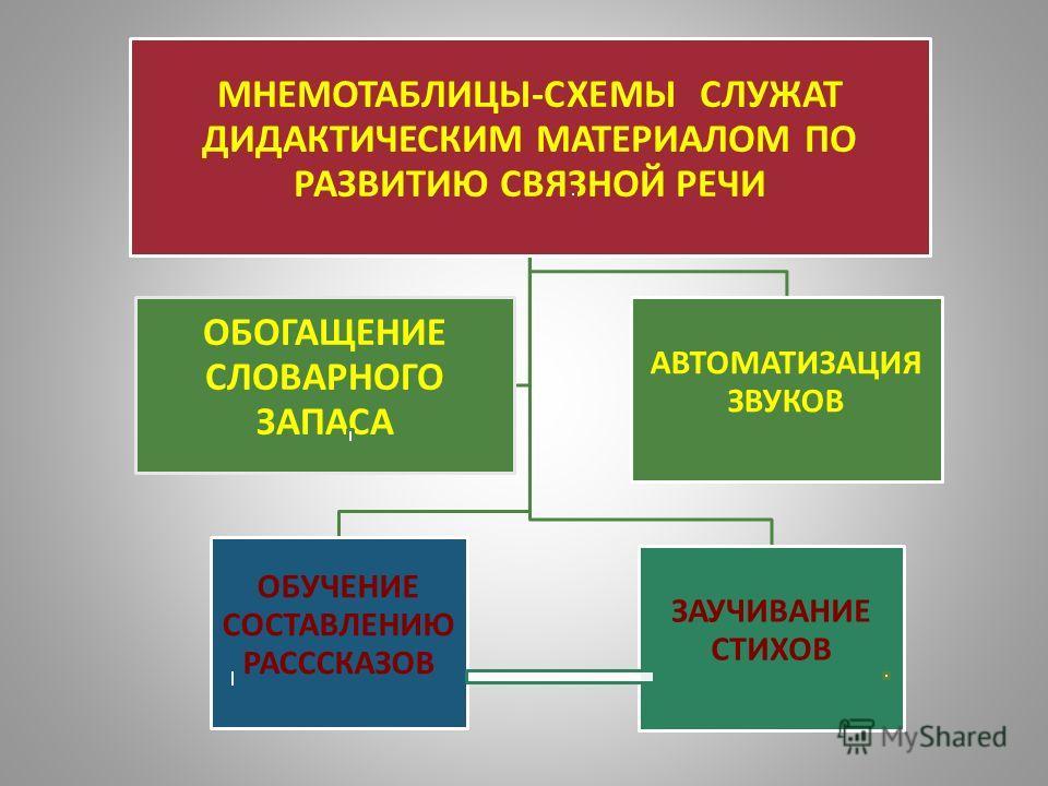 МНЕМОТАБЛИЦЫ-СХЕМЫ СЛУЖАТ ДИДАКТИЧЕСКИМ МАТЕРИАЛОМ ПО РАЗВИТИЮ СВЯЗНОЙ РЕЧИ ОБУЧЕНИЕ СОСТАВЛЕНИЮ РАСССКАЗОВ ЗАУЧИВАНИЕ СТИХОВ АВТОМАТИЗАЦИЯ ЗВУКОВ ОБОГАЩЕНИЕ СЛОВАРНОГО ЗАПАСА