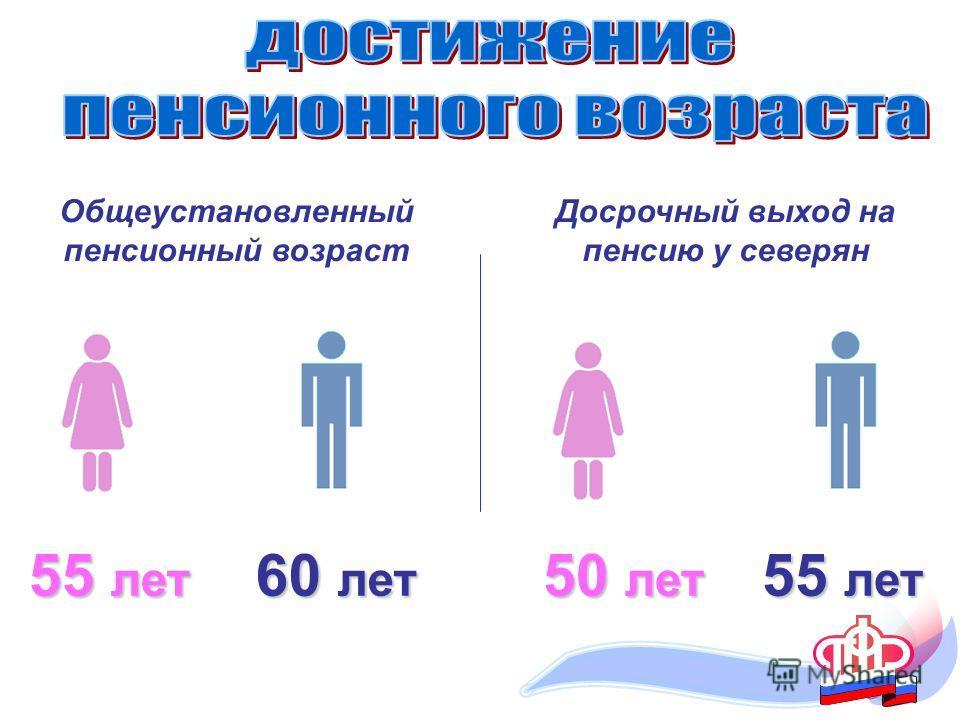 55 лет 60 лет Общеустановленный пенсионный возраст Досрочный выход на пенсию у северян 55 лет 50 лет