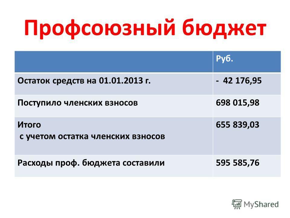 Профсоюзный бюджет Руб. Остаток средств на 01.01.2013 г.- 42 176,95 Поступило членских взносов 698 015,98 Итого с учетом остатка членских взносов 655 839,03 Расходы проф. бюджета составили 595 585,76