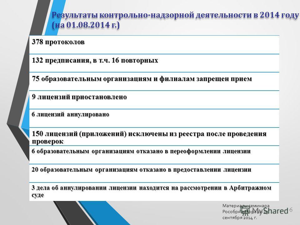 Результаты контрольно-надзорной деятельности в 2014 году (на 01.08.2014 г.) Результаты контрольно-надзорной деятельности в 2014 году (на 01.08.2014 г.) 378 протоколов 132 предписания, в т.ч. 16 повторных 75 образовательным организациям и филиалам зап