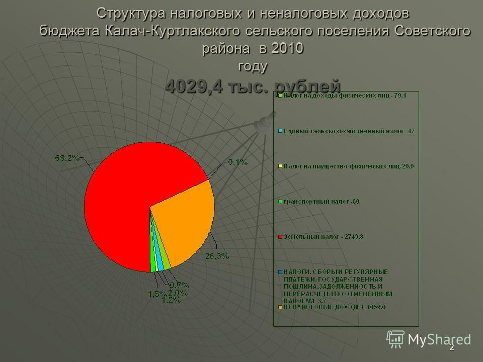 2 Структура налоговых и неналоговых доходов бюджета Калач-Куртлакского сельского поселения Советского района в 2010 году 4029,4 тыс. рублей