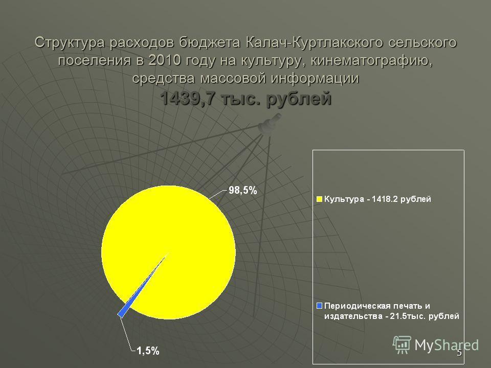 5 Структура расходов бюджета Калач-Куртлакского сельского поселения в 2010 году на культуру, кинематографию, средства массовой информации 1439,7 тыс. рублей
