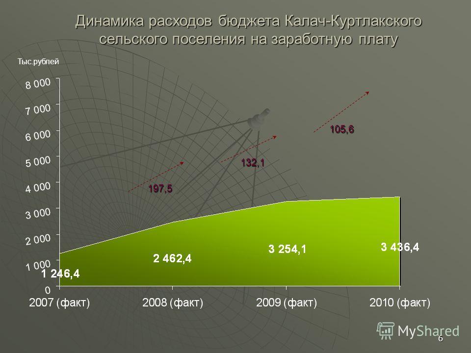 6 Динамика расходов бюджета Калач-Куртлакского сельского поселения на заработную плату Тыс.рублей 197,5 105,6 132,1