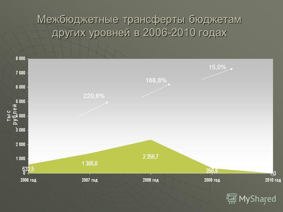 7 Межбюджетные трансферты бюджетам других уровней в 2006-2010 годах 220,6% 168,8% 15,0%