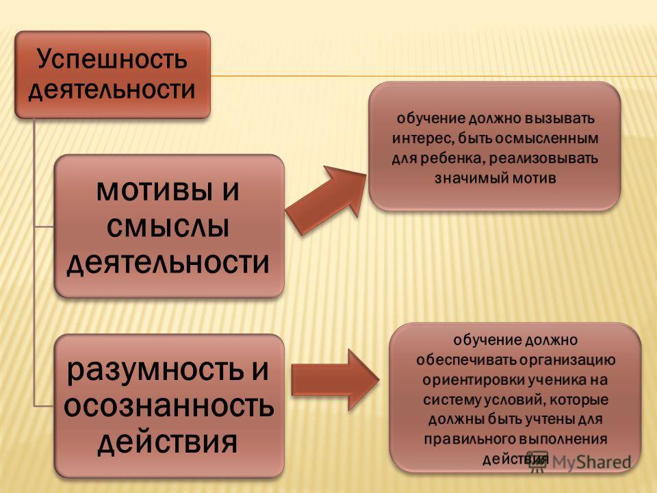 Успешность деятельности мотивы и смыслы деятельности разумность и осознанность действия