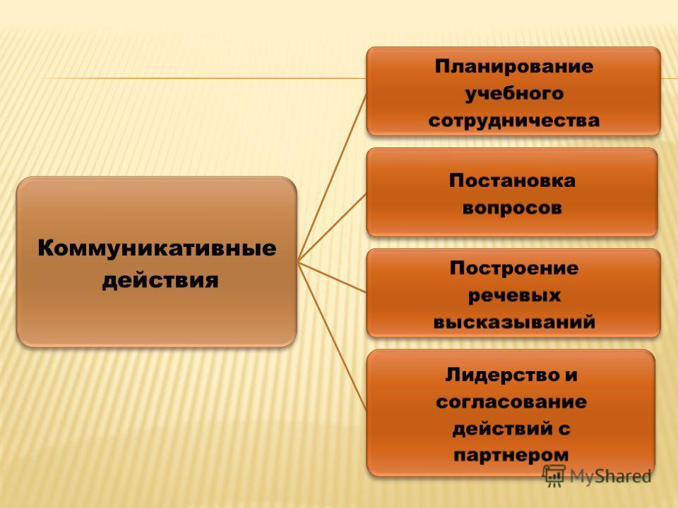 Коммуникативные действия Планирование учебного сотрудничества Постановка вопросов Построение речевых высказываний Лидерство и согласование действий с партнером
