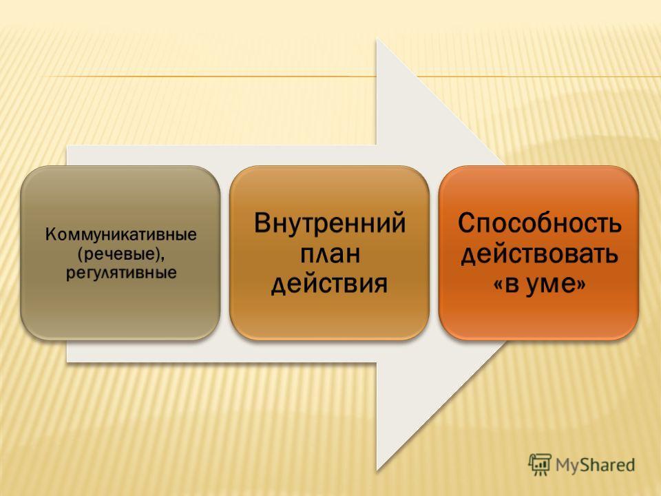 Коммуникативные (речевые), регулятивные Внутренний план действия Способность действовать «в уме»