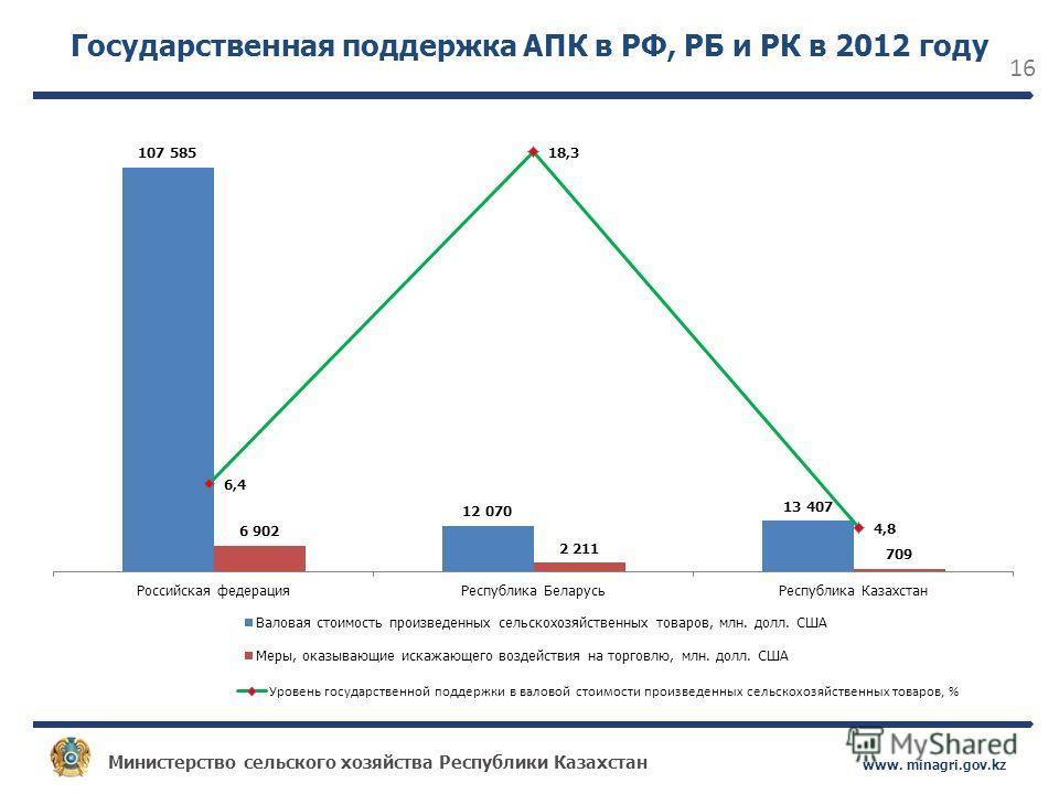 Министерство сельского хозяйства Республики Казахстан www. minagri.gov.kz 16 Государственная поддержка АПК в РФ, РБ и РК в 2012 году