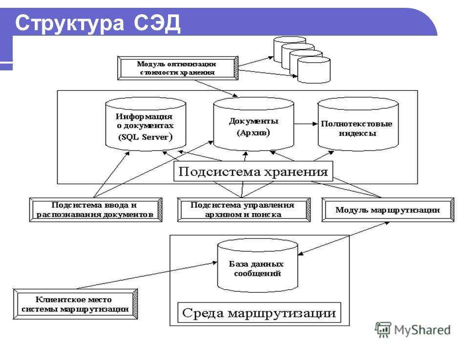 Структура СЭД
