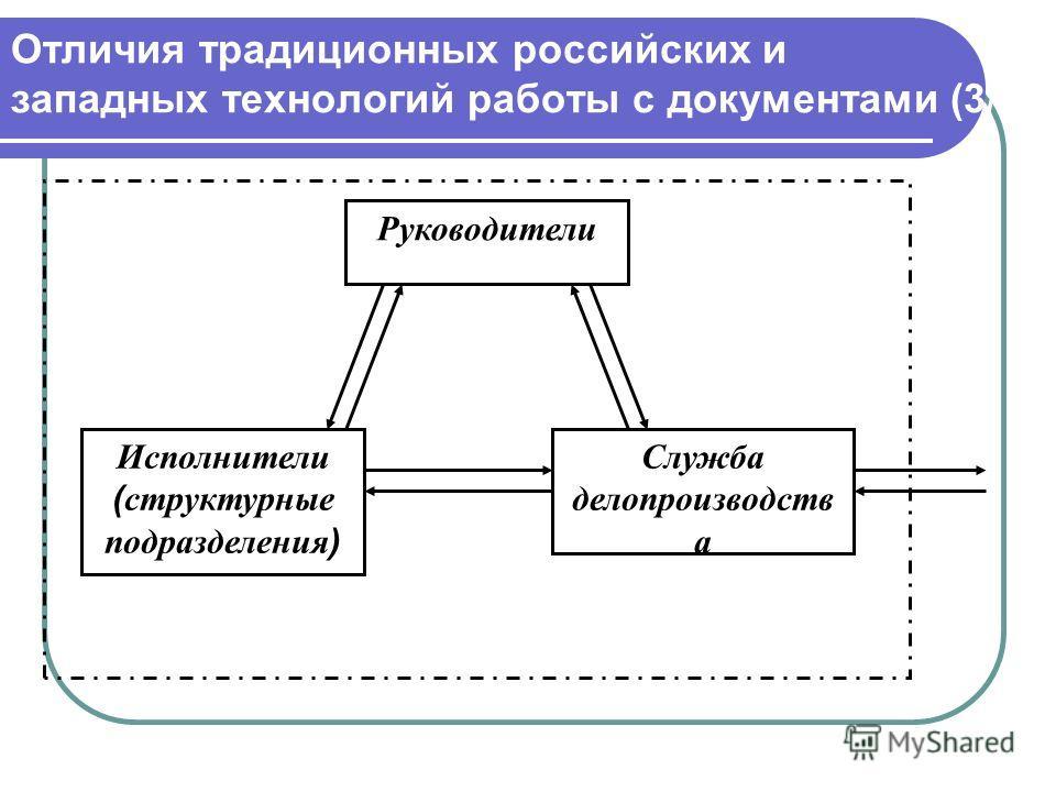 Отличия традиционных российских и западных технологий работы с документами (3/3) Руководители Исполнители ( структурные подразделения ) Служба делопроизводств а
