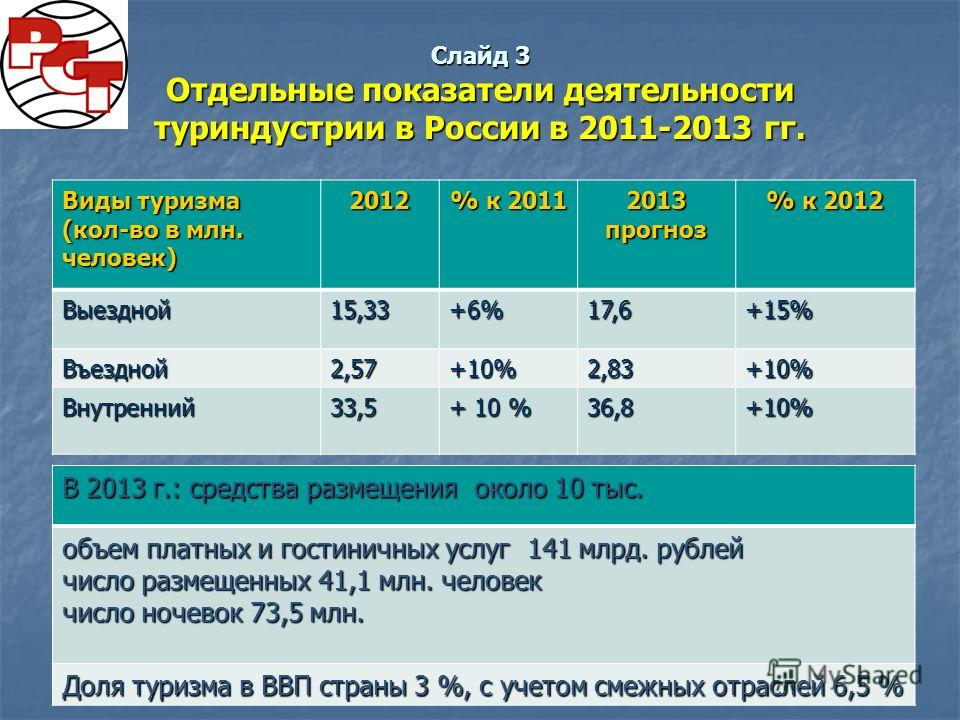 Слайд 3 Отдельные показатели деятельности туриндустрии в России в 2011-2013 гг. Виды туризма (кол-во в млн. человек) 2012 % к 2011 2013 прогноз % к 2012 Выездной 15,33+6%17,6+15% Въездной 2,57+10%2,83+10% Внутренний 33,5 + 10 % 36,8+10% В 2013 г.: ср