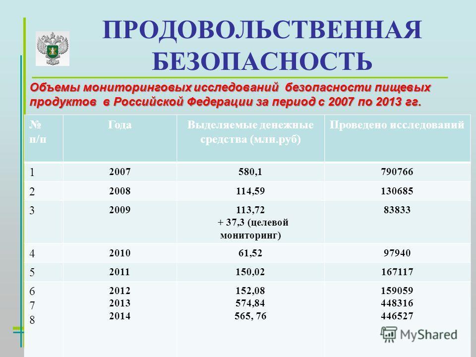 ПРОДОВОЛЬСТВЕННАЯ БЕЗОПАСНОСТЬ Объемы мониторинговых исследований безопасности пищевых продуктов в Российской Федерации за период с 2007 по 2013 гг. п/п Года Выделяемые денежные средства (млн.руб) Проведено исследований 1 2007580,1790766 2 2008114,59