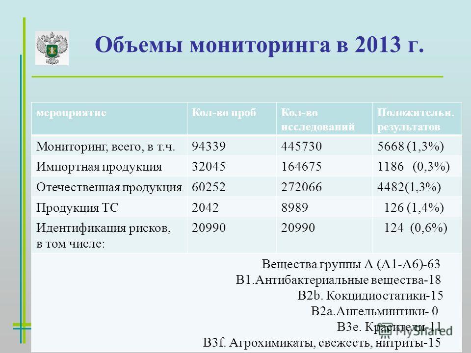 Объемы мониторинга в 2013 г. мероприятие Кол-во проб Кол-во исследований Положительн. результатов Мониторинг, всего, в т.ч.943394457305668 (1,3%) Импортная продукция 320451646751186 (0,3%) Отечественная продукция 602522720664482(1,3%) Продукция ТС204