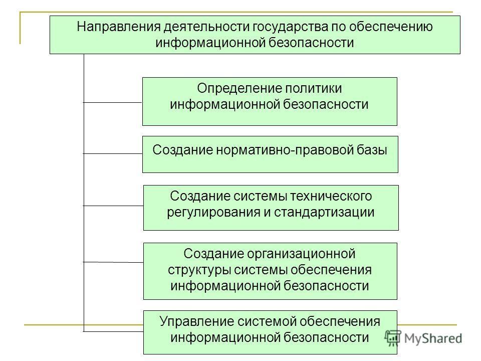 Создание организационной структуры системы обеспечения информационной безопасности Создание системы технического регулирования и стандартизации Направления деятельности государства по обеспечению информационной безопасности Определение политики инфор