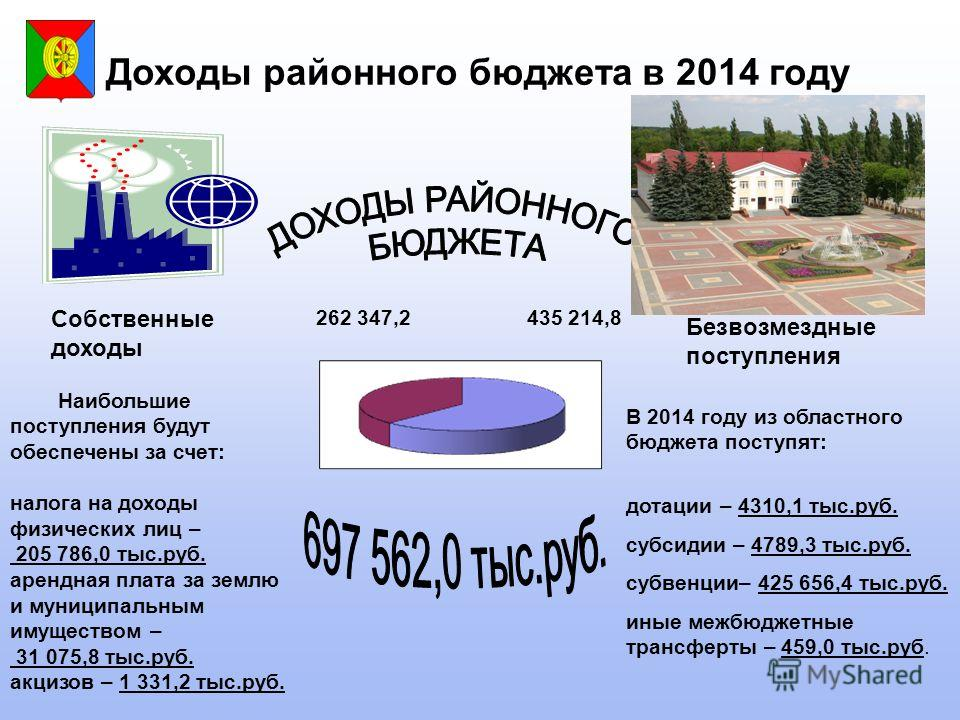 Доходы районного бюджета в 2014 году Собственные доходы В 2014 году из областного бюджета поступят: дотации – 4310,1 тыс.руб. субсидии – 4789,3 тыс.руб. субвенции– 425 656,4 тыс.руб. иные межбюджетные трансферты – 459,0 тыс.руб. Безвозмездные поступл