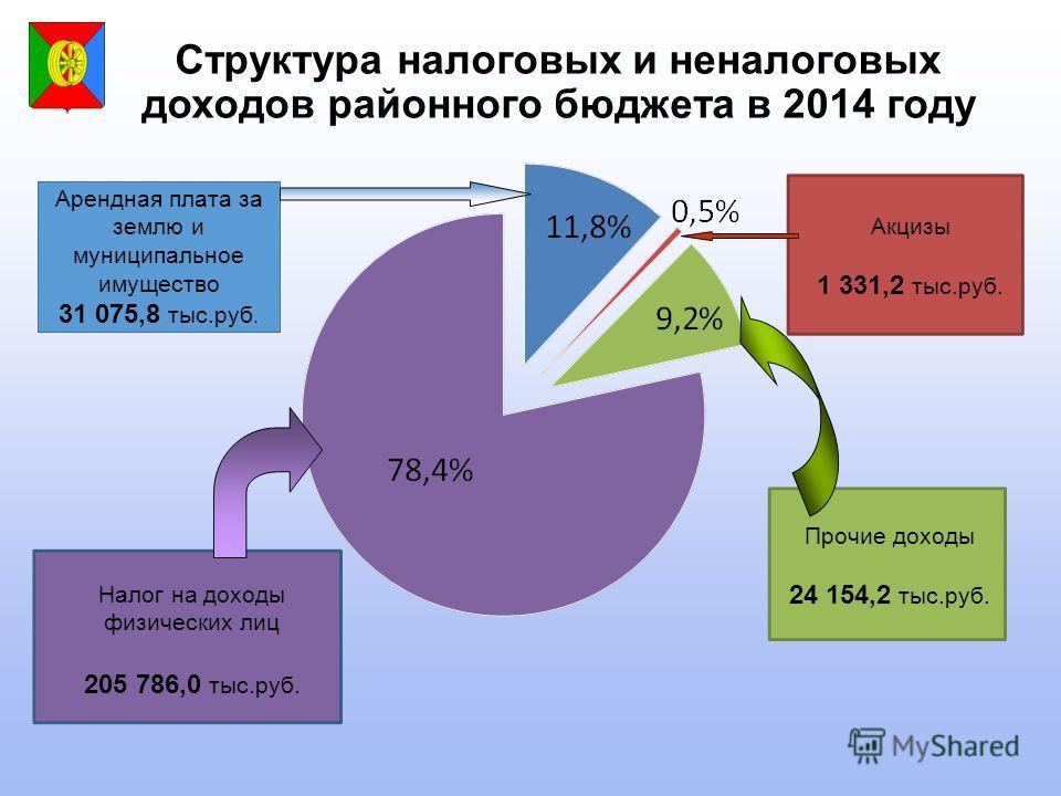 Структура налоговых и неналоговых доходов районного бюджета в 2014 году Арендная плата за землю и муниципальное имущество 31 075,8 тыс.руб. Прочие доходы 24 154,2 тыс.руб. Налог на доходы физических лиц 205 786,0 тыс.руб. Акцизы 1 331,2 тыс.руб.