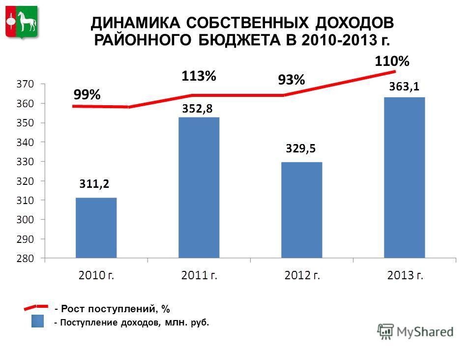 ДИНАМИКА СОБСТВЕННЫХ ДОХОДОВ РАЙОННОГО БЮДЖЕТА В 2010-2013 г. 99% - Рост поступлений, % - Поступление доходов, млн. руб. 113% 93% 110%