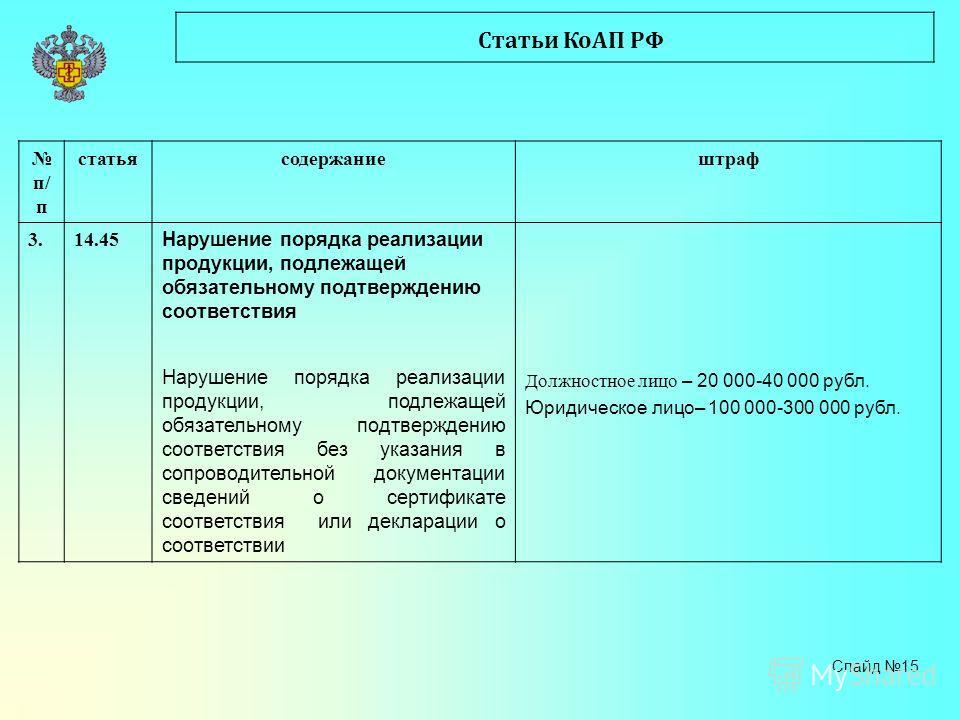 Статьи КоАП РФ п/ п статьясодержаниештраф 3. 14.45 Нарушение порядка реализации продукции, подлежащей обязательному подтверждению соответствия Нарушение порядка реализации продукции, подлежащей обязательному подтверждению соответствия без указания в