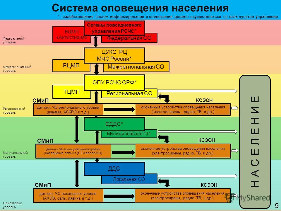Система оповещения населения * - задействование систем информирования и оповещения должно осуществляться со всех пунктов управления Федеральный уровень Межрегиональный уровень Региональный уровень Муниципальный уровень Объектовый уровень Межрегиональ