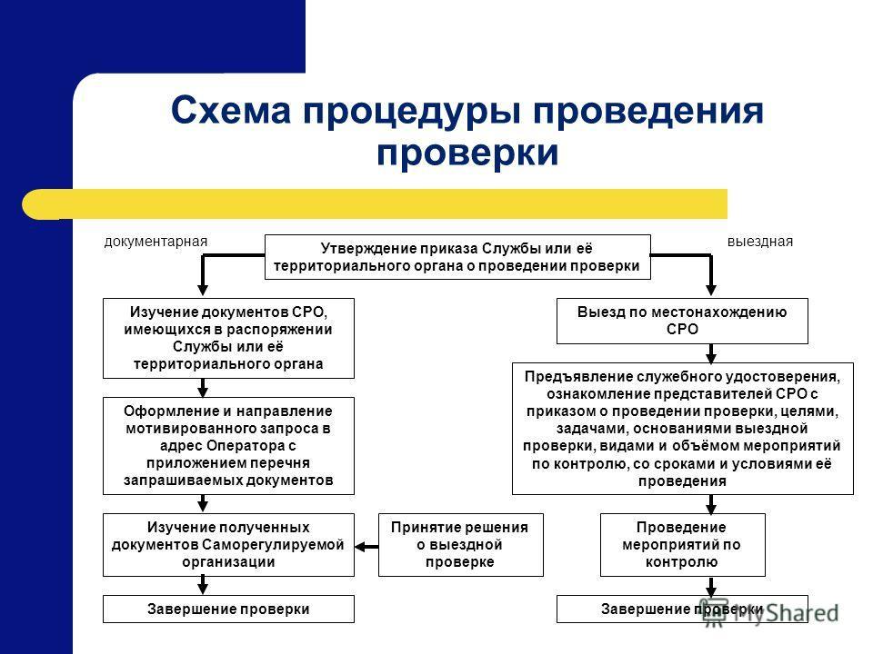 Схема процедуры проведения