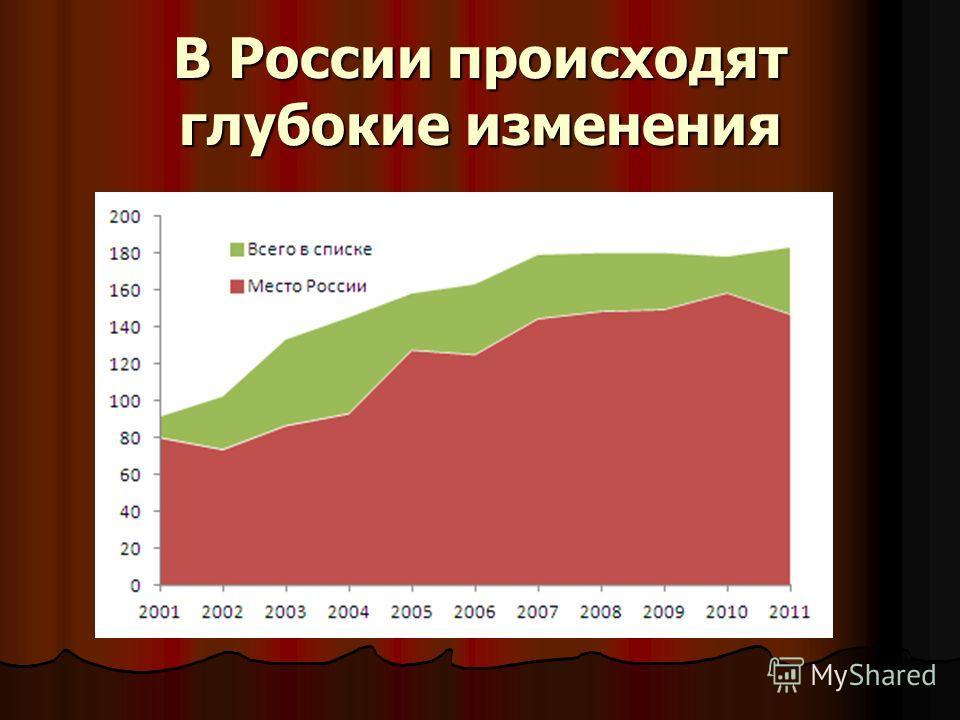 В России происходят глубокие изменения