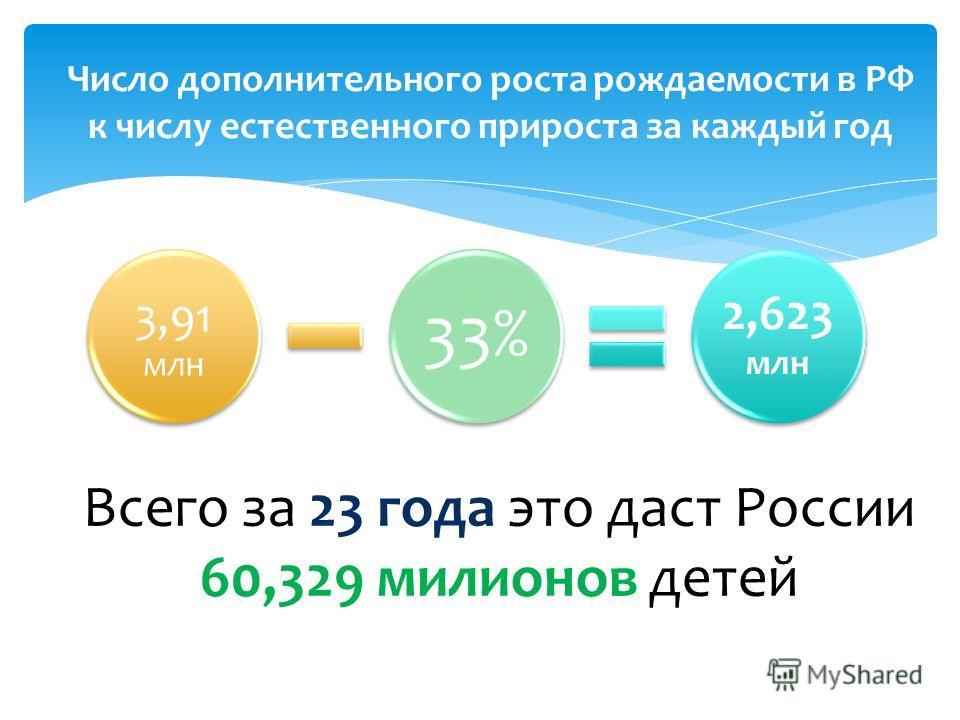 3,91 млн 33% 2,623 млн Число дополнительного роста рождаемости в РФ к числу естественного прироста за каждый год Всего за 23 года это даст России 60,329 миллионов детей
