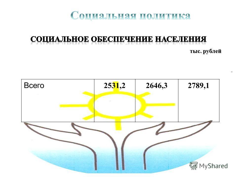 тыс. рублей Всего 2531,22646,32789,1