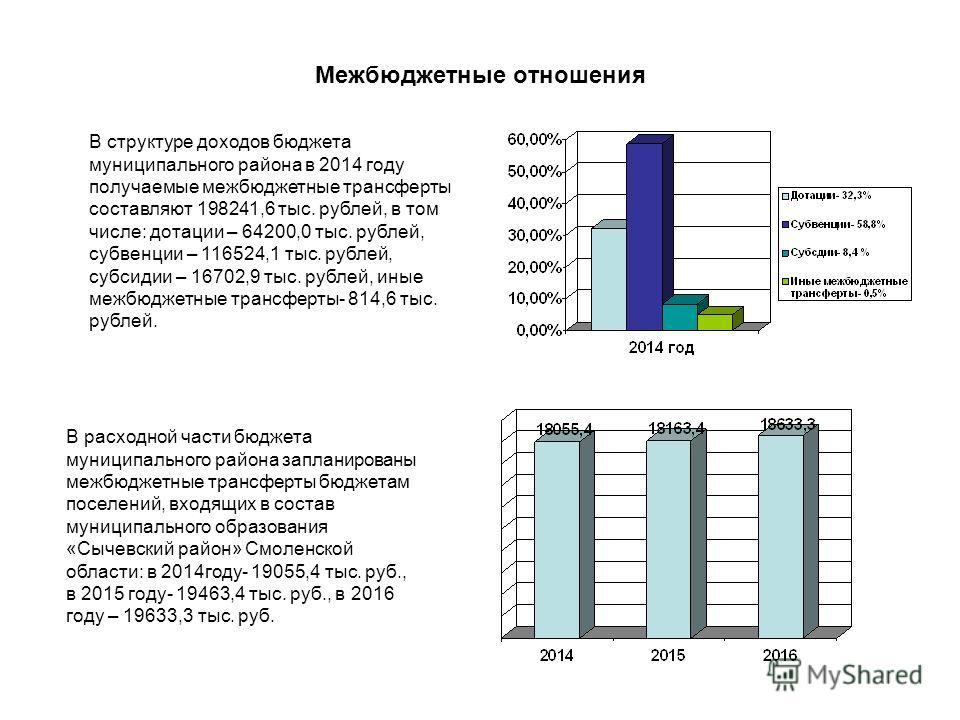 Межбюджетные отношения В структуре доходов бюджета муниципального района в 2014 году получаемые межбюджетные трансферты составляют 198241,6 тыс. рублей, в том числе: дотации – 64200,0 тыс. рублей, субвенции – 116524,1 тыс. рублей, субсидии – 16702,9