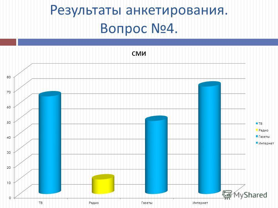 Результаты анкетирования. Вопрос 4.