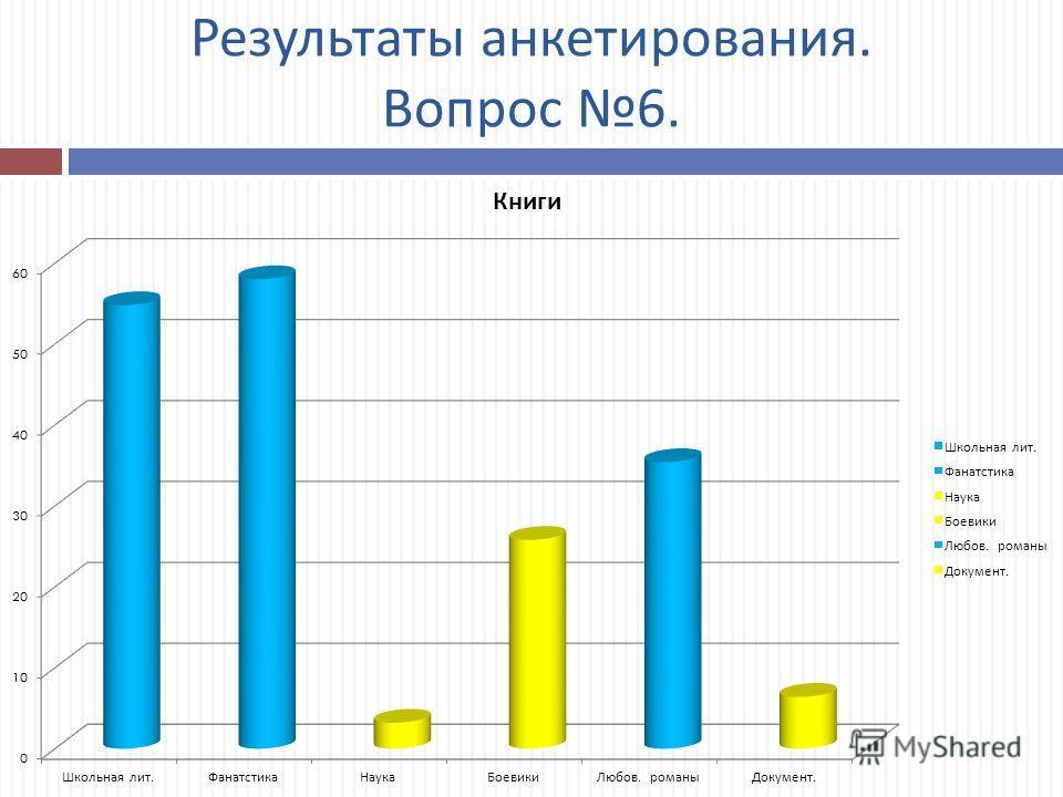 Результаты анкетирования. Вопрос 6.