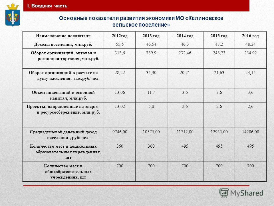Наименование показателя 2012 год 2013 год 2014 год 2015 год 2016 год Доходы поселения, млн.руб.55,546,5446,347,248,24 Оборот организаций, оптовая и розничная торговля, млн.руб. 313,6389,9232,46248,73254,92 Оборот организаций в расчете на душу населен