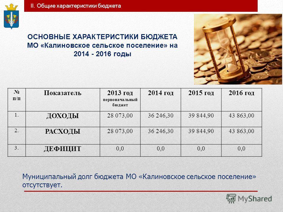 II. Общие характеристики бюджета ОСНОВНЫЕ ХАРАКТЕРИСТИКИ БЮДЖЕТА МО «Калиновское сельское поселение» на 2014 - 2016 годы п/п Показатель 2013 год первоначальный бюджет 2014 год 2015 год 2016 год 1. ДОХОДЫ 28 073,0036 246,3039 844,9043 863,00 2. РАСХОД