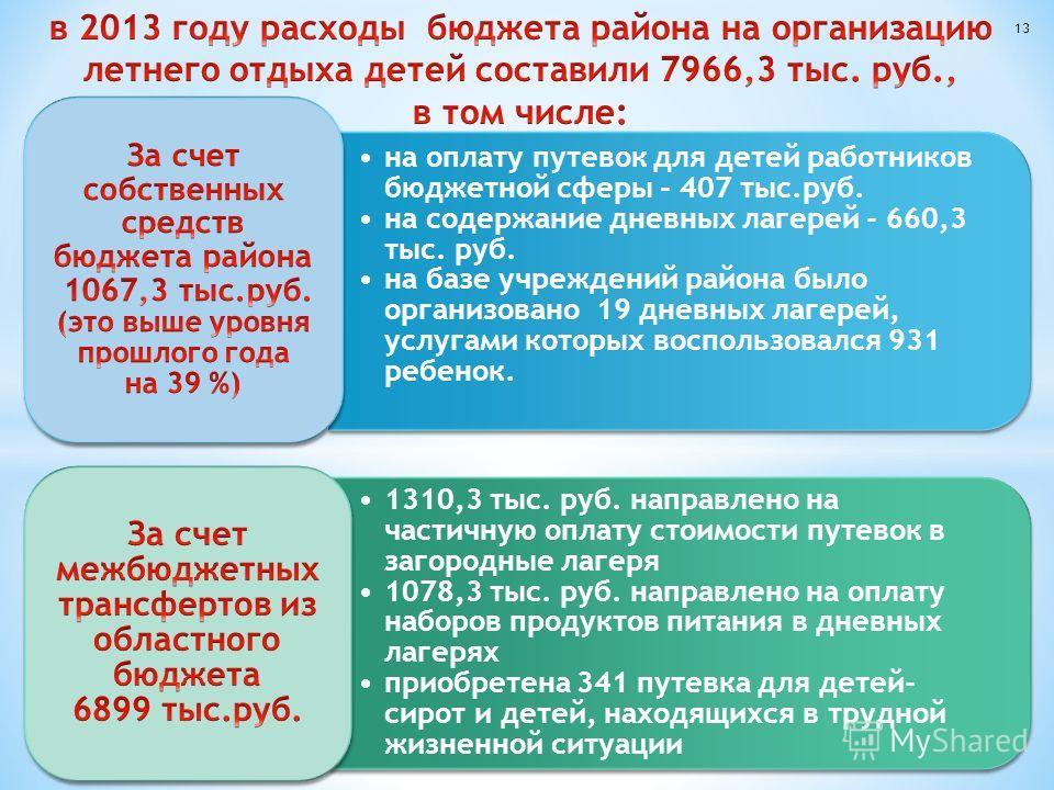 на оплату путевок для детей работников бюджетной сферы - 407 тыс.руб. на содержание дневных лагерей - 660,3 тыс. руб. на базе учреждений района было организовано 19 дневных лагерей, услугами которых воспользовался 931 ребенок. 1310,3 тыс. руб. направ