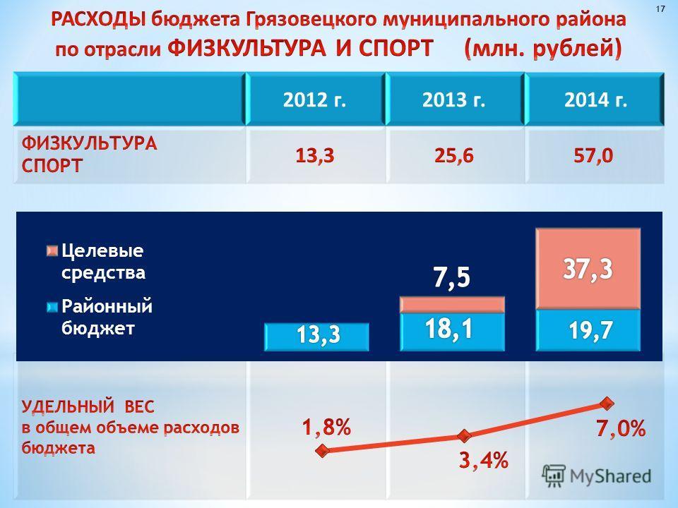 2012 г.2013 г. 2014 г. 17