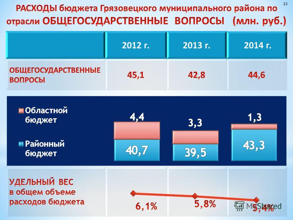 2012 г.2013 г. 2014 г. 23