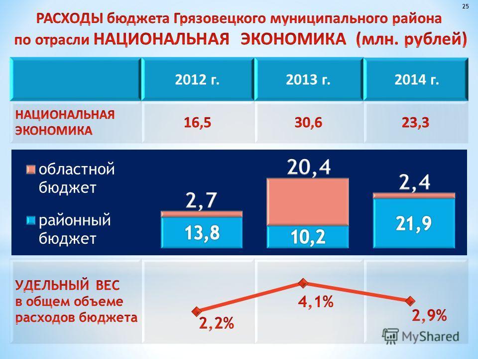 2012 г.2013 г. 2014 г. 25