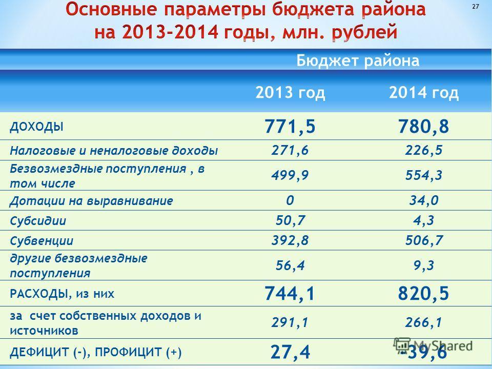 Бюджет района 2013 год 2014 год ДОХОДЫ 771,5780,8 Налоговые и неналоговые доходы 271,6226,5 Безвозмездные поступления, в том числе 499,9554,3 Дотации на выравнивание 034,0 Субсидии 50,74,3 Субвенции 392,8506,7 другие безвозмездные поступления 56,49,3