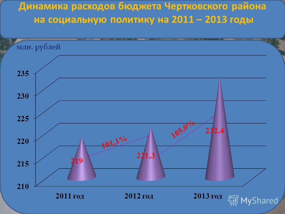 млн. рублей 1 0 1, 1 % Динамика расходов бюджета Чертковского района на социальную политику на 2011 – 2013 годы 1 0 5, 0 %