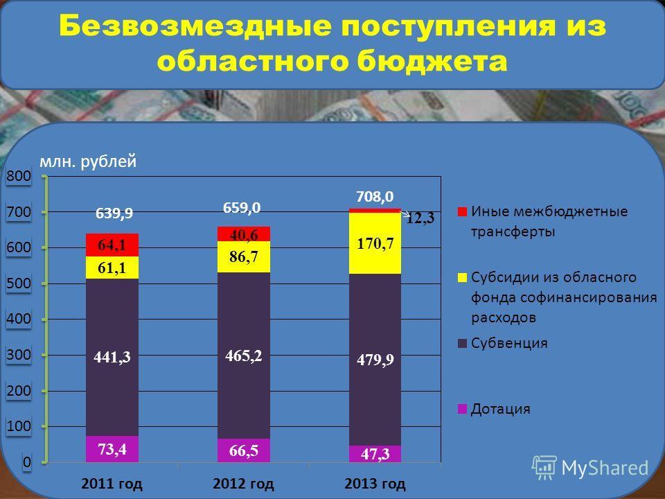 млн. рублей Безвозмездные поступления из областного бюджета