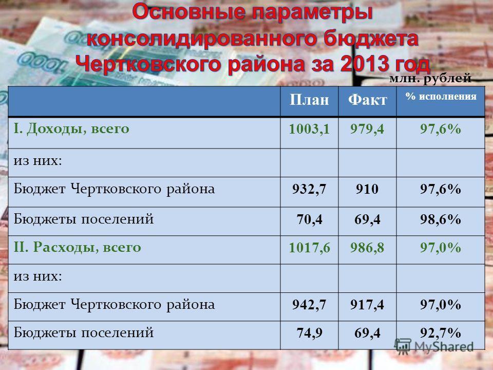 План Факт % исполнения I. Доходы, всего 1003,1979,497,6% из них: Бюджет Чертковского района 932,791097,6% Бюджеты поселений 70,469,498,6% II. Расходы, всего 1017,6986,897,0% из них: Бюджет Чертковского района 942,7917,497,0% Бюджеты поселений 74,969,