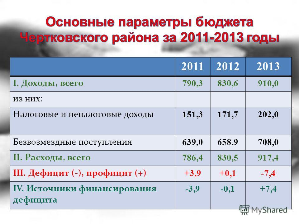 201120122013 I. Доходы, всего 790,3830,6910,0 из них: Налоговые и неналоговые доходы 151,3171,7202,0 Безвозмездные поступления 639,0658,9708,0 II. Расходы, всего 786,4830,5917,4 III. Дефицит (-), профицит (+) +3,9+0,1-7,4 IV. Источники финансирования