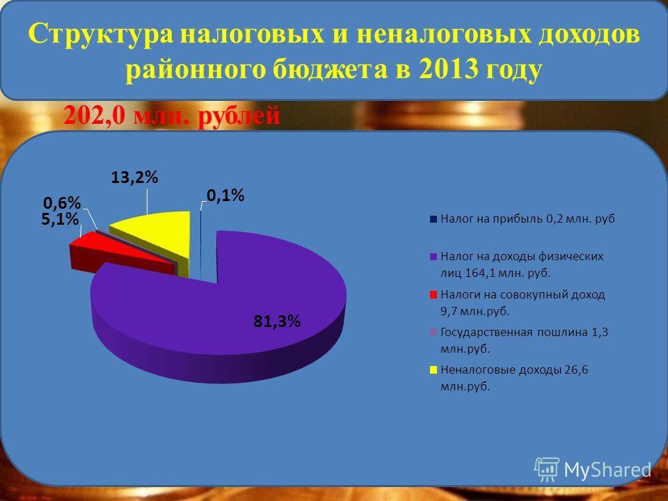 202,0 млн. рублей Структура налоговых и неналоговых доходов районного бюджета в 2013 году