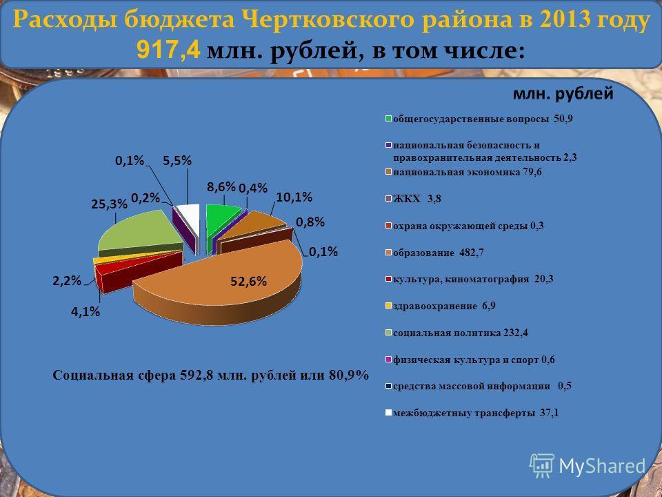 Расходы бюджета Чертковского района в 2013 году 917,4 млн. рублей, в том числе: