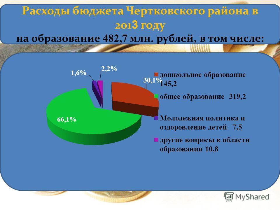 Расходы бюджета Чертковского района в 201 3 году на образование 482,7 млн. рублей, в том числе: