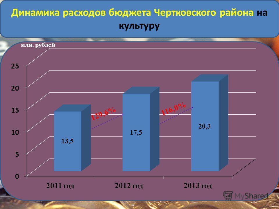 млн. рублей 129,6% Динамика расходов бюджета Чертковского района на культуру 116,0%