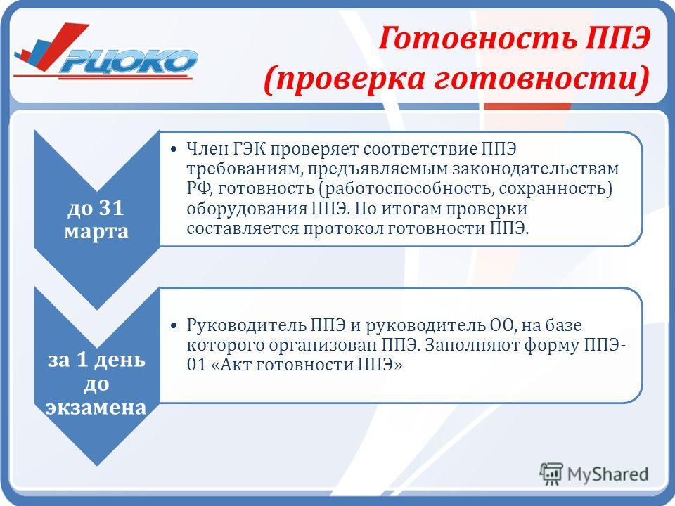 Готовность ППЭ (проверка готовности) до 31 марта Член ГЭК проверяет соответствие ППЭ требованиям, предъявляемым законодательствам РФ, готовность (работоспособность, сохранность) оборудования ППЭ. По итогам проверки составляется протокол готовности ПП