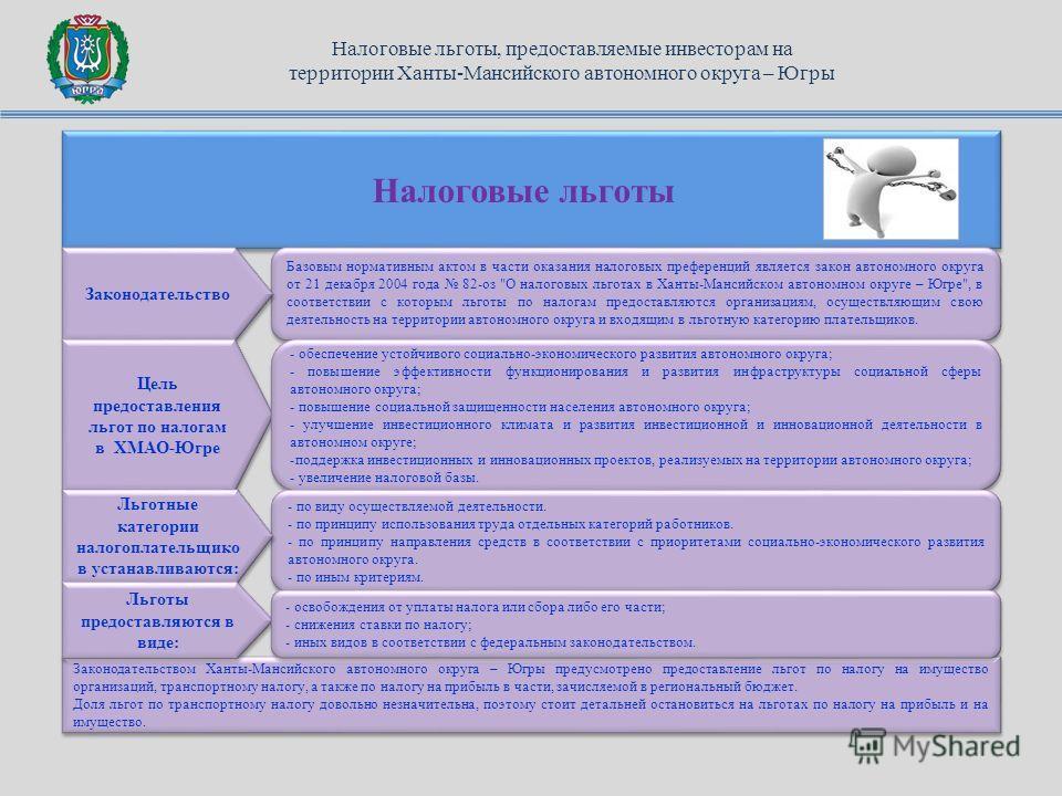 Налоговые льготы Законодательством Ханты-Мансийского автономного округа – Югры предусмотрено предоставление льгот по налогу на имущество организаций, транспортному налогу, а также по налогу на прибыль в части, зачисляемой в региональный бюджет. Доля