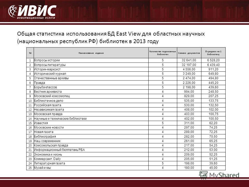 Общая статистика использования БД East View для областных научных (национальных республик РФ) библиотек в 2013 году Наименование издания Количество подписанных библиотек Скачано документов В среднем на 1 библиотеку 1 Вопросы истории 532 641,006 528,2